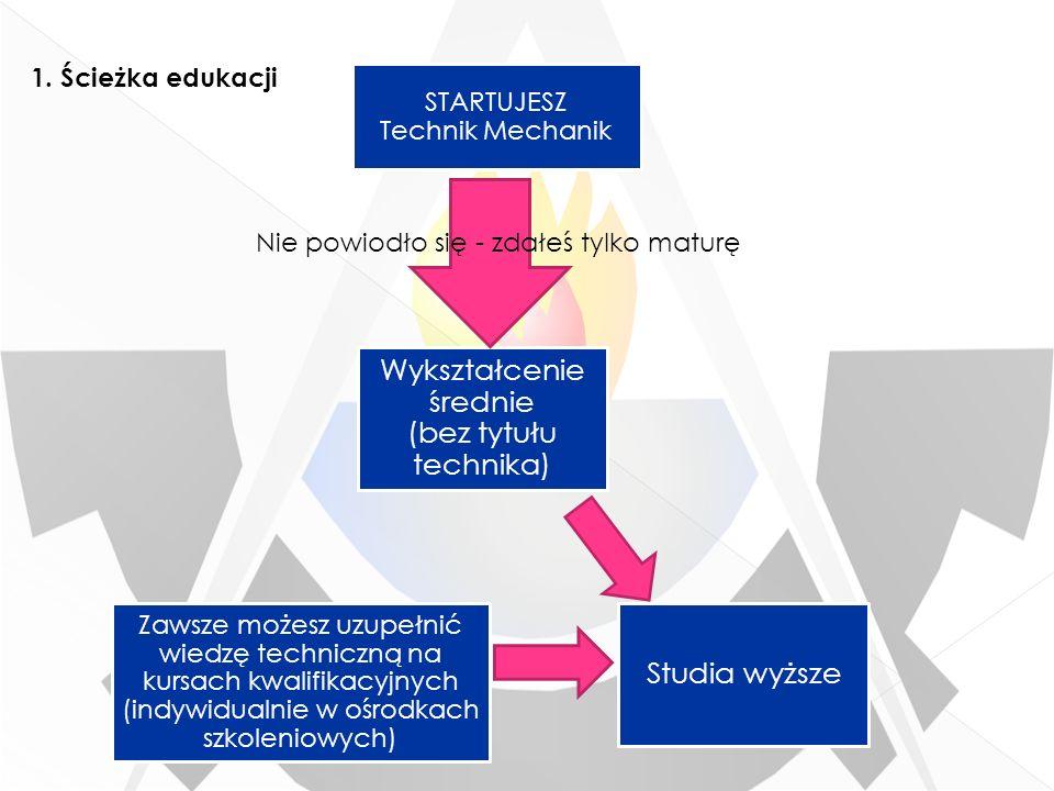 STARTUJESZ Technik Mechanik Wykształcenie średnie (bez tytułu technika) Zawsze możesz uzupełnić wiedzę techniczną na kursach kwalifikacyjnych (indywid