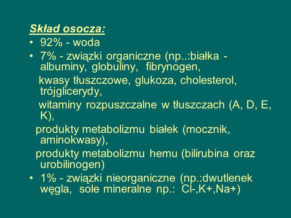 Skład osocza: 92% - woda 7% - związki organiczne (np..:białka - albuminy, globuliny, fibrynogen, kwasy tłuszczowe, glukoza, cholesterol, trójglicerydy, witaminy rozpuszczalne w tłuszczach (A, D, E, K), produkty metabolizmu białek (mocznik, aminokwasy), produkty metabolizmu hemu (bilirubina oraz urobilinogen) 1% - związki nieorganiczne (np.:dwutlenek węgla, sole mineralne np.: Cl-,K+,Na+)