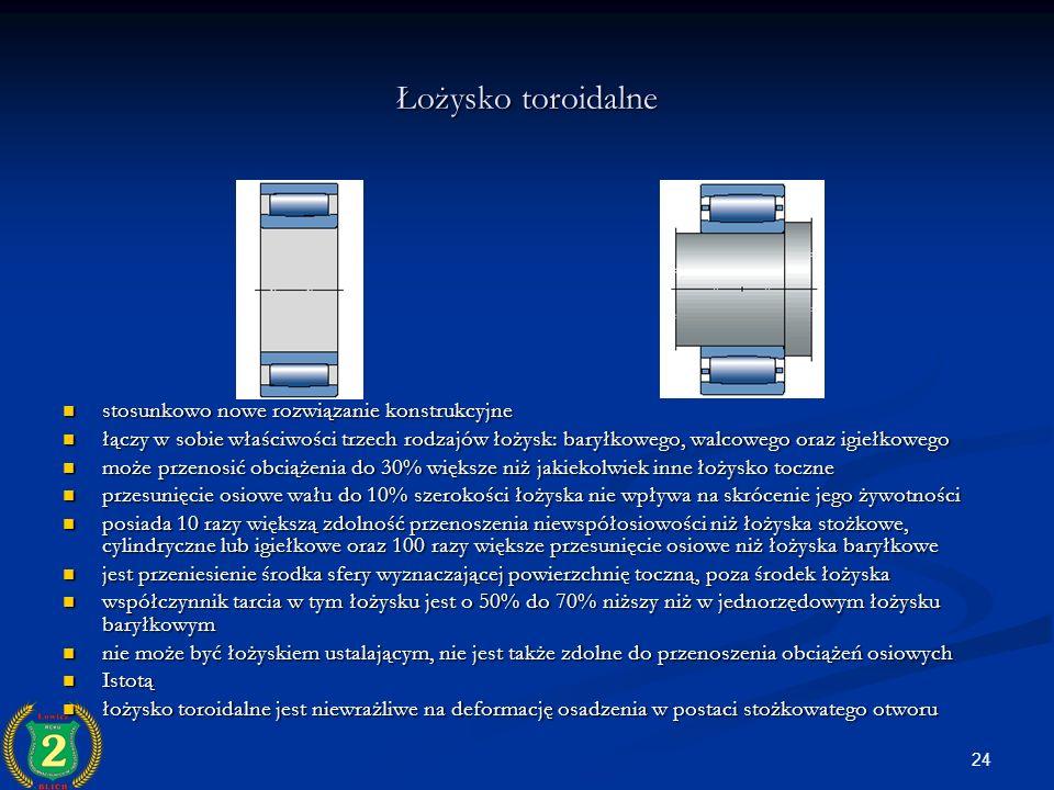 24 Łożysko toroidalne stosunkowo nowe rozwiązanie konstrukcyjne stosunkowo nowe rozwiązanie konstrukcyjne łączy w sobie właściwości trzech rodzajów ło