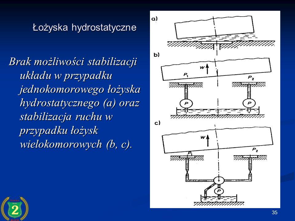 35 Łożyska hydrostatyczne Brak możliwości stabilizacji układu w przypadku jednokomorowego łożyska hydrostatycznego (a) oraz stabilizacja ruchu w przyp