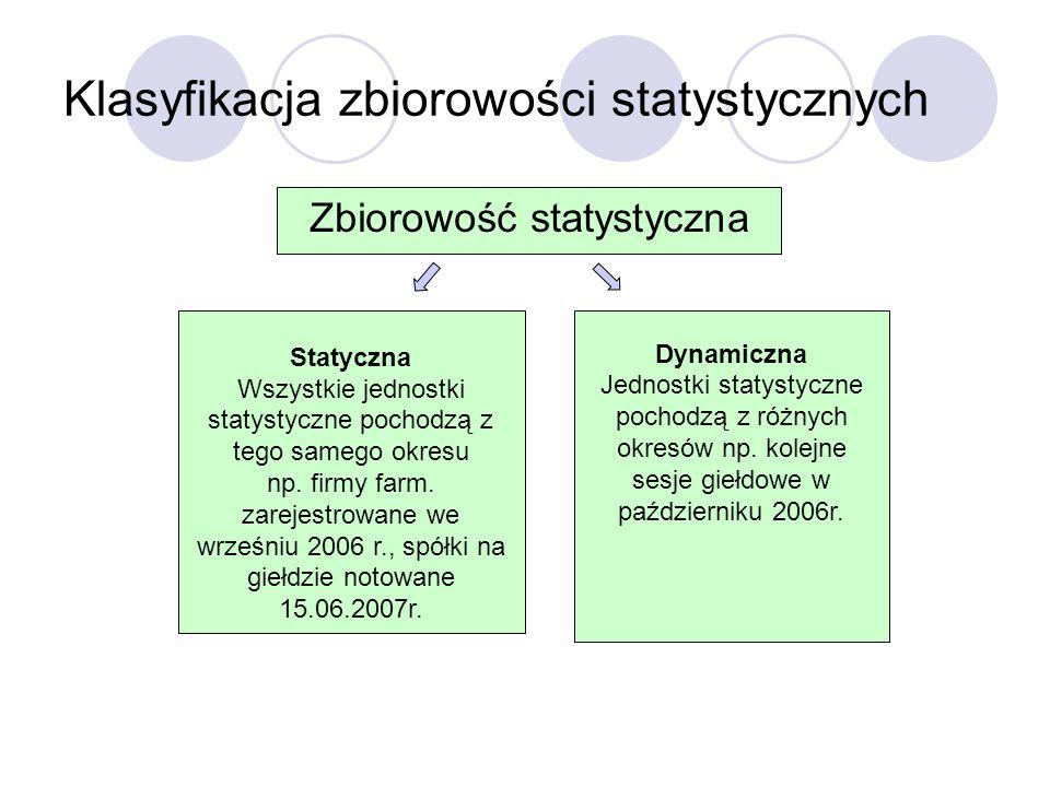 Klasyfikacja zbiorowości statystycznych Zbiorowość statystyczna Statyczna Wszystkie jednostki statystyczne pochodzą z tego samego okresu np. firmy far