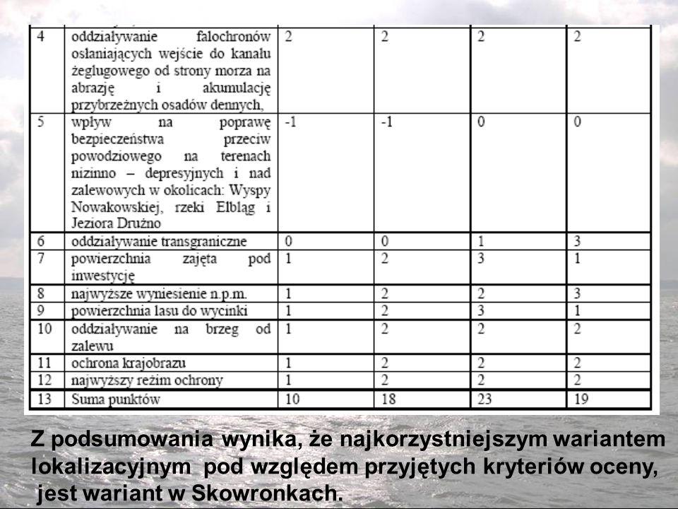 Z podsumowania wynika, że najkorzystniejszym wariantem lokalizacyjnym pod względem przyjętych kryteriów oceny, jest wariant w Skowronkach.