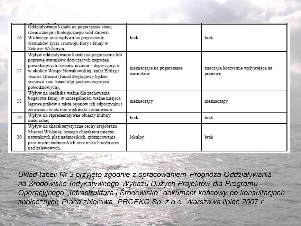 Układ tabeli Nr 3 przyjęto zgodnie z opracowaniem Prognoza Oddziaływania na Środowisko Indykatywnego Wykazu Dużych Projektów dla Programu Operacyjnego Infrastruktura i Środowisko dokument końcowy po konsultacjach społecznych Praca zbiorowa, PROEKO Sp.