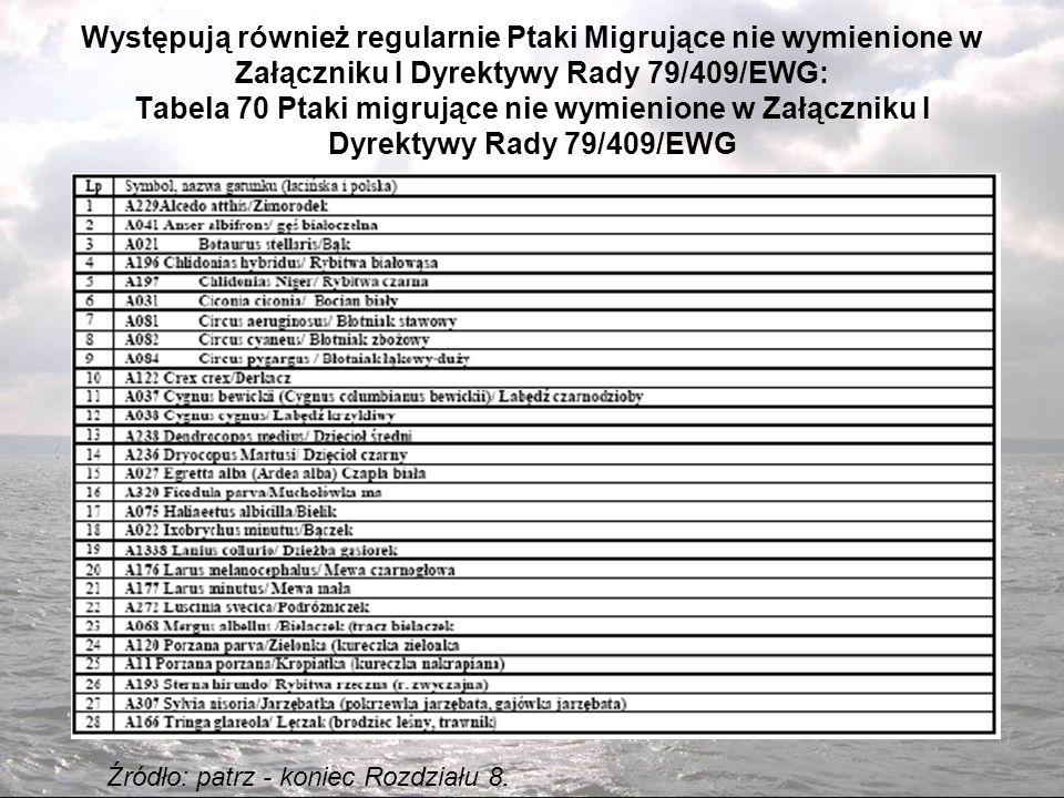 Występują również regularnie Ptaki Migrujące nie wymienione w Załączniku I Dyrektywy Rady 79/409/EWG: Tabela 70 Ptaki migrujące nie wymienione w Załączniku I Dyrektywy Rady 79/409/EWG Źródło: patrz - koniec Rozdziału 8.
