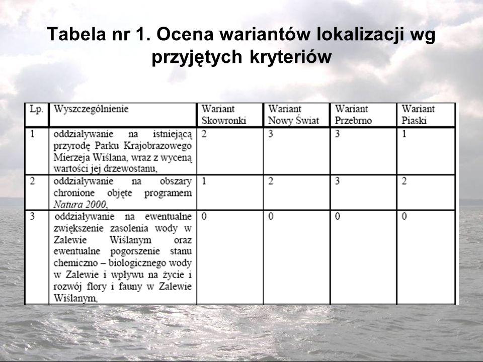 Tabela nr 1. Ocena wariantów lokalizacji wg przyjętych kryteriów