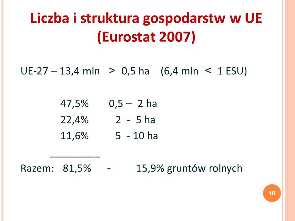 Liczba i struktura gospodarstw w UE (Eurostat 2007) 10 UE-27 – 13,4 mln > 0,5 ha (6,4 mln < 1 ESU) 47,5%0,5 – 2 ha 22,4% 2 - 5 ha 11,6% 5 - 10 ha ____