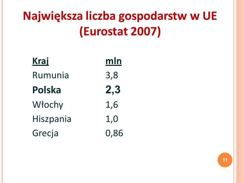 Największa liczba gospodarstw w UE (Eurostat 2007) 11 Krajmln Rumunia3,8 Polska 2,3 Włochy1,6 Hiszpania1,0 Grecja0,86