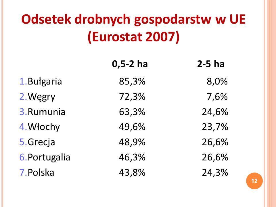 1.Bułgaria85,3% 8,0% 2.Węgry72,3% 7,6% 3.Rumunia63,3%24,6% 4.Włochy49,6%23,7% 5.Grecja48,9%26,6% 6.Portugalia46,3%26,6% 7.Polska43,8%24,3% 0,5-2 ha 2-