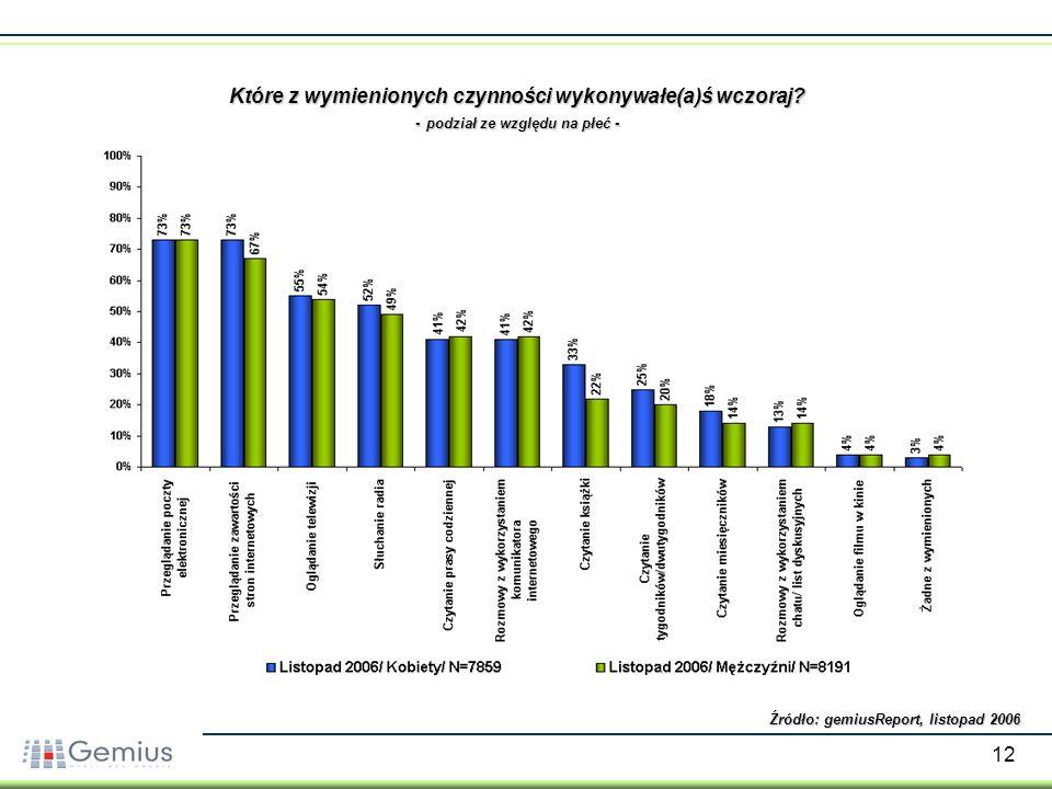 12 Które z wymienionych czynności wykonywałe(a)ś wczoraj? - podział ze względu na płeć - Źródło: gemiusReport, listopad 2006