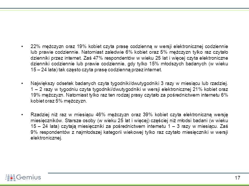 17 22% mężczyzn oraz 19% kobiet czyta prasę codzienną w wersji elektronicznej codziennie lub prawie codziennie. Natomiast zaledwie 6% kobiet oraz 5% m