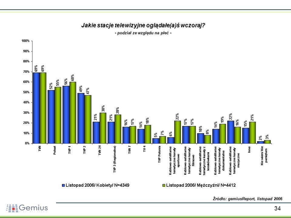 34 Źródło: gemiusReport, listopad 2006 Jakie stacje telewizyjne oglądałe(a)ś wczoraj? - podział ze względu na płeć -
