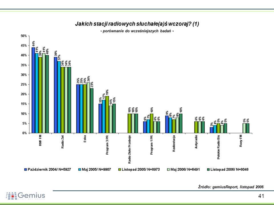 41 Jakich stacji radiowych słuchałe(a)ś wczoraj? (1) - porównanie do wcześniejszych badań - Źródło: gemiusReport, listopad 2006