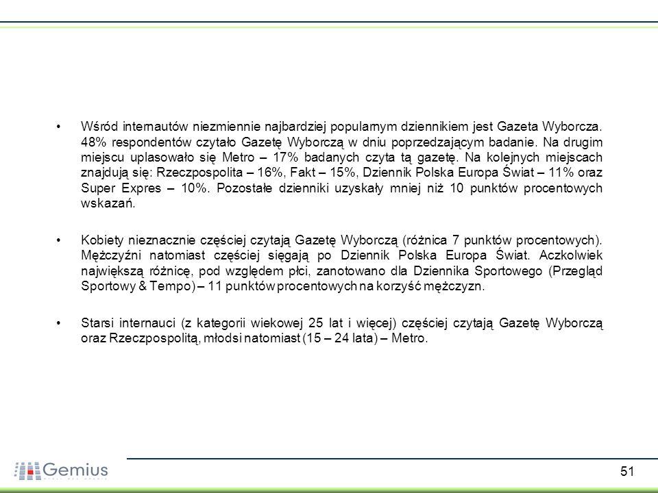 51 Wśród internautów niezmiennie najbardziej popularnym dziennikiem jest Gazeta Wyborcza. 48% respondentów czytało Gazetę Wyborczą w dniu poprzedzając