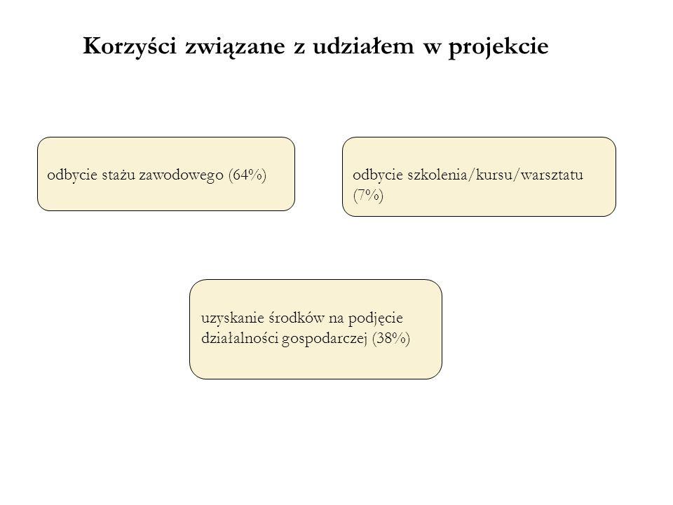 Korzyści związane z udziałem w projekcie odbycie stażu zawodowego (64%) uzyskanie środków na podjęcie działalności gospodarczej (38%) odbycie szkolenia/kursu/warsztatu (7%)