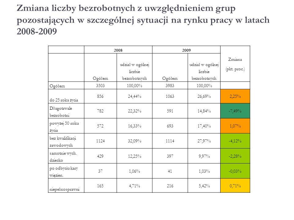 Zmiana liczby bezrobotnych z uwzględnieniem grup pozostających w szczególnej sytuacji na rynku pracy w latach 2008-2009 20082009 Zmiana (pkt.
