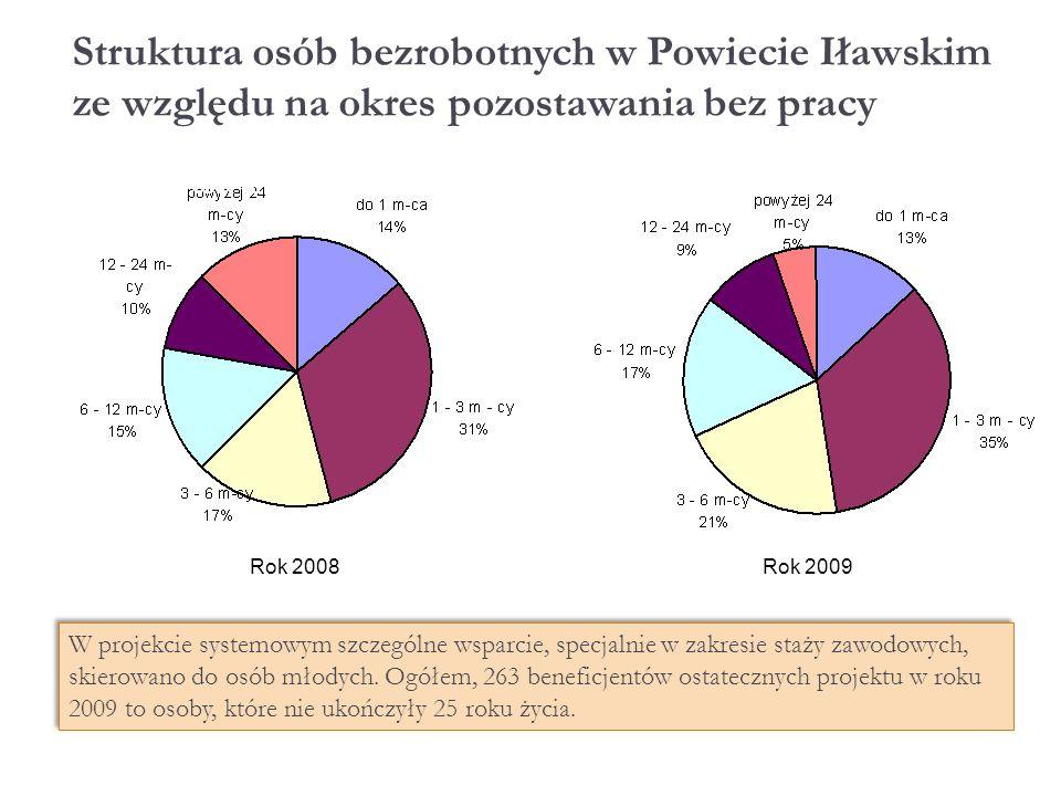 Struktura osób bezrobotnych w Powiecie Iławskim ze względu na okres pozostawania bez pracy W projekcie systemowym szczególne wsparcie, specjalnie w zakresie staży zawodowych, skierowano do osób młodych.
