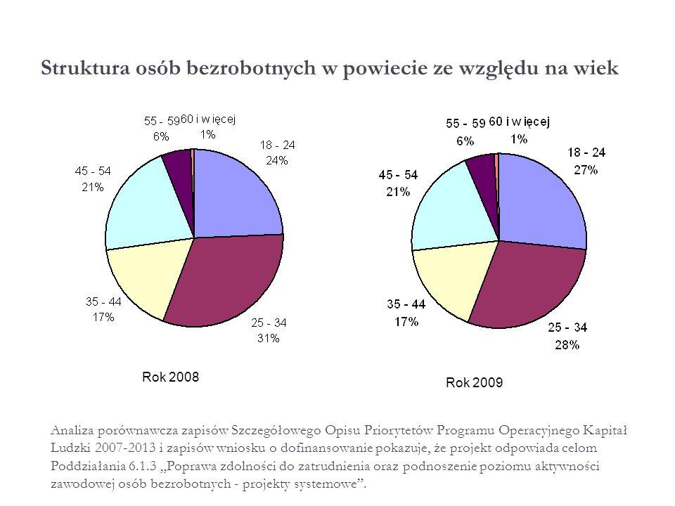 Wniosek z badania Niewystarczające wsparcie finansowe w porównaniu z potrzebami Powiatu Iławskiego w zakresie przeciwdziałania bezrobociu.