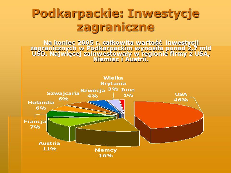 Podkarpackie: Inwestycje zagraniczne Na koniec 2005 r. całkowita wartość inwestycji zagranicznych w Podkarpackim wynosiła ponad 2,7 mld USD. Najwięcej