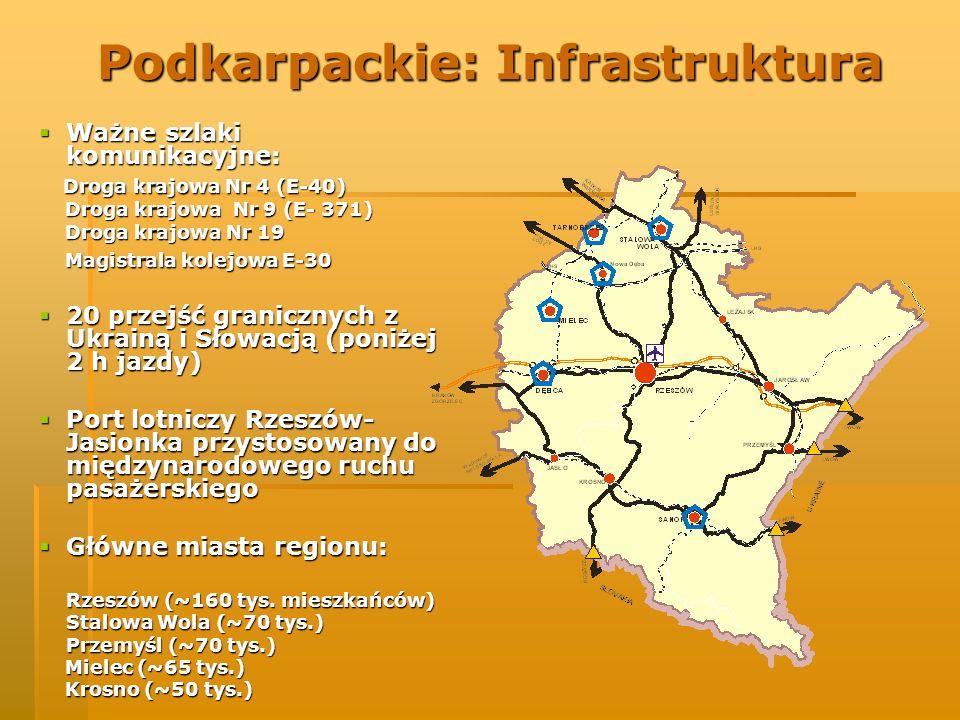 Podkarpackie: Infrastruktura Ważne szlaki komunikacyjne: Ważne szlaki komunikacyjne: Droga krajowa Nr 4 (E-40) Droga krajowa Nr 4 (E-40) Droga krajowa