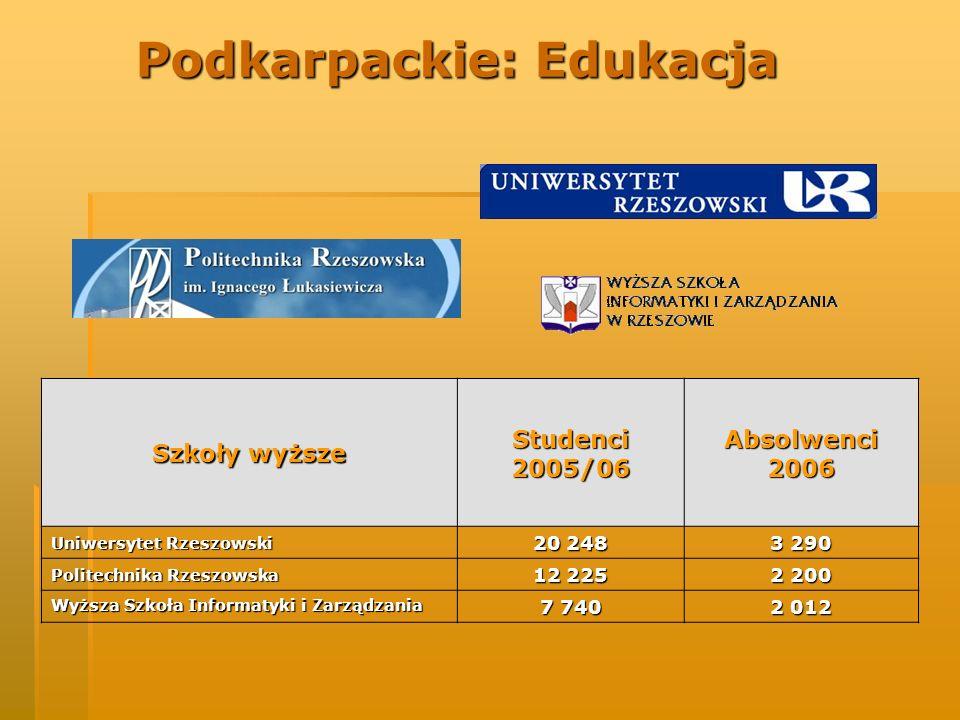 Szkolnictwo zawodowe i techniczne 42 szkoły zawodowe i technika o profilu elekromechanicznym.