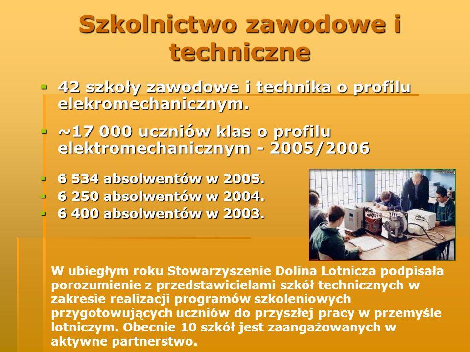 Szkolnictwo zawodowe i techniczne 42 szkoły zawodowe i technika o profilu elekromechanicznym. 42 szkoły zawodowe i technika o profilu elekromechaniczn