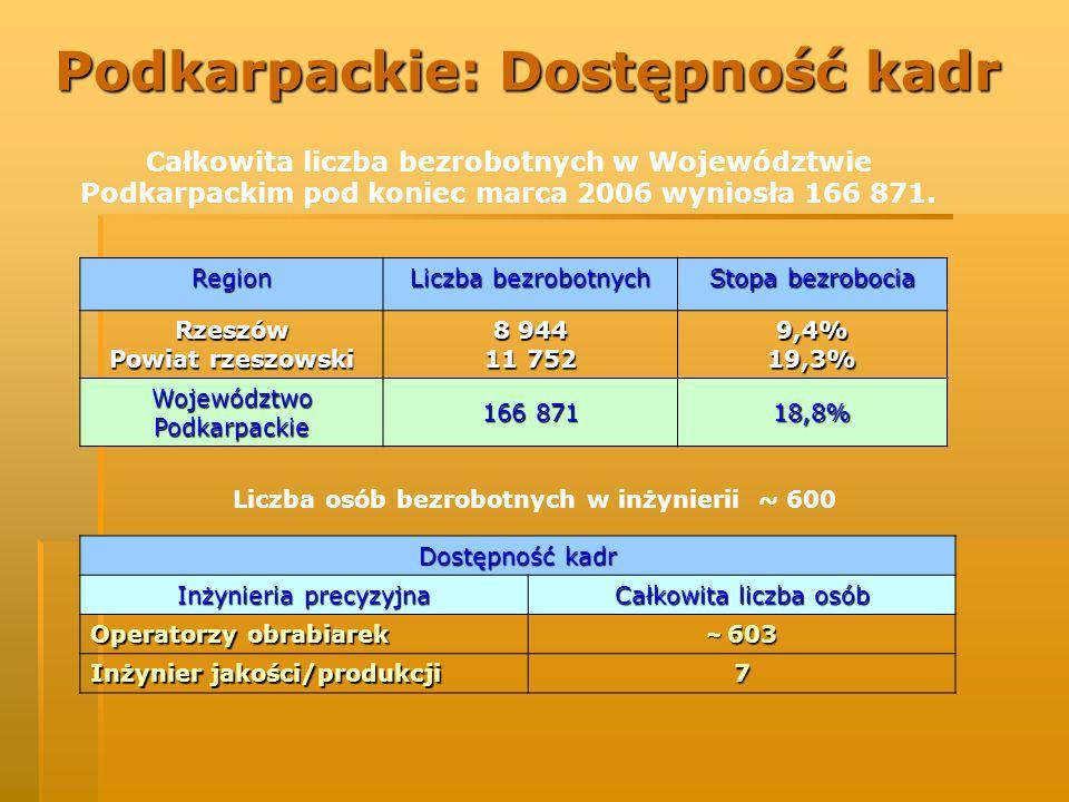 Podkarpackie: Dostępność kadr Region Liczba bezrobotnych Stopa bezrobocia Rzeszów Powiat rzeszowski 8 944 11 752 9,4% 19,3% Województwo Podkarpackie 1