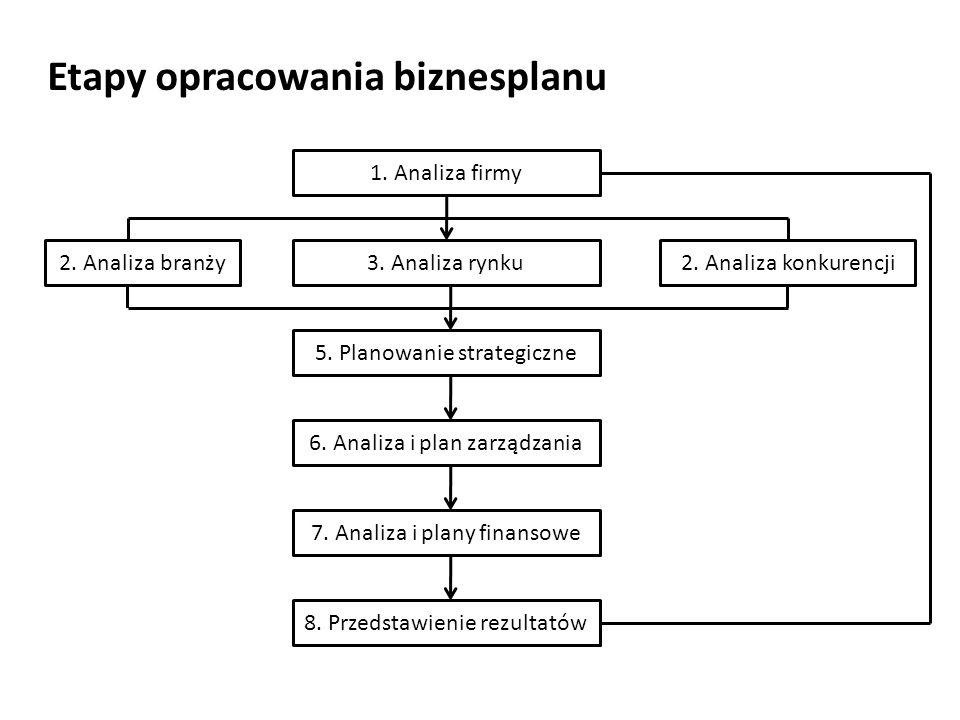 Etapy opracowania biznesplanu 1. Analiza firmy 3. Analiza rynku 5. Planowanie strategiczne 6. Analiza i plan zarządzania 7. Analiza i plany finansowe