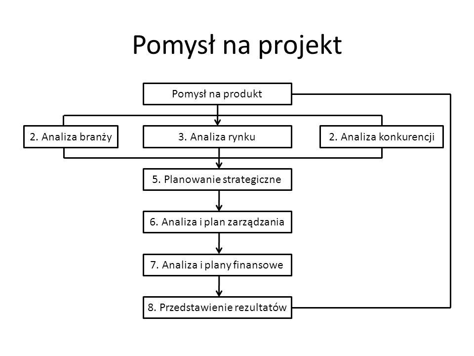 Pomysł na projekt Pomysł na produkt 3. Analiza rynku 5. Planowanie strategiczne 6. Analiza i plan zarządzania 7. Analiza i plany finansowe 8. Przedsta
