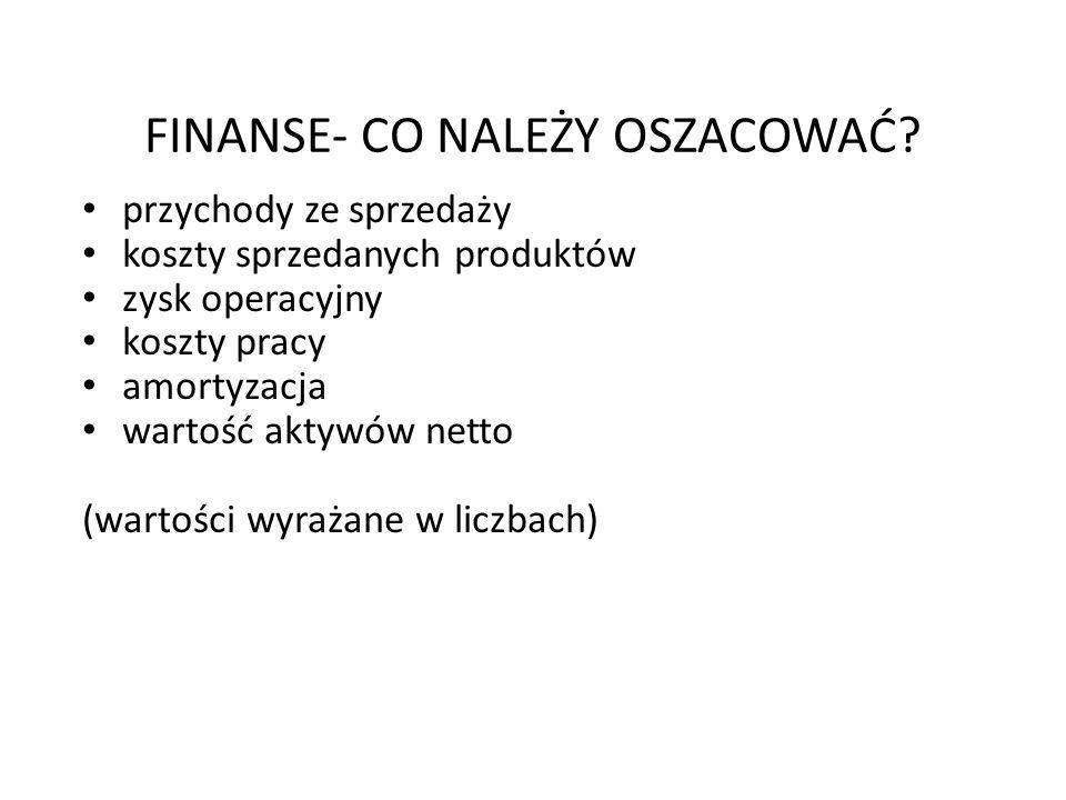 FINANSE- CO NALEŻY OSZACOWAĆ? przychody ze sprzedaży koszty sprzedanych produktów zysk operacyjny koszty pracy amortyzacja wartość aktywów netto (wart