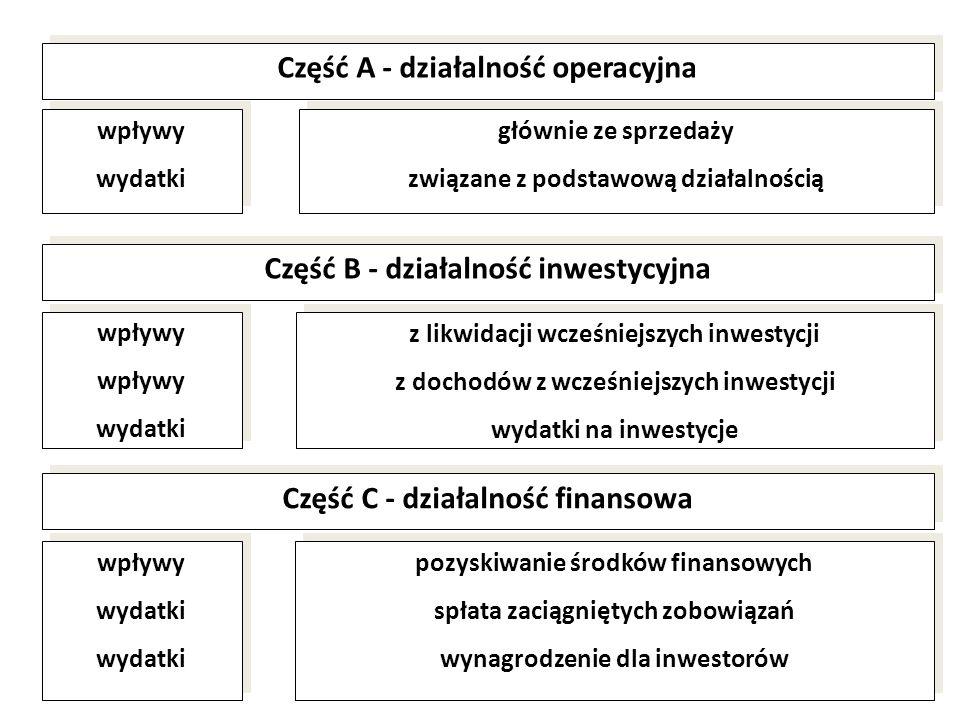 Część A - działalność operacyjna wpływy wydatki wpływy wydatki Część B - działalność inwestycyjna Część C - działalność finansowa wpływy wydatki wpływ