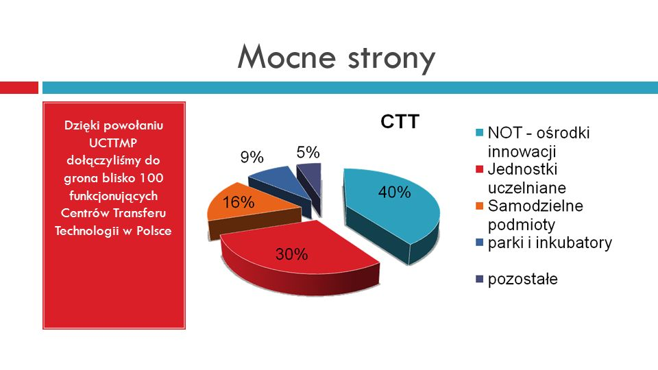 Mocne strony Dzięki powołaniu UCTTMP dołączyliśmy do grona blisko 100 funkcjonujących Centrów Transferu Technologii w Polsce