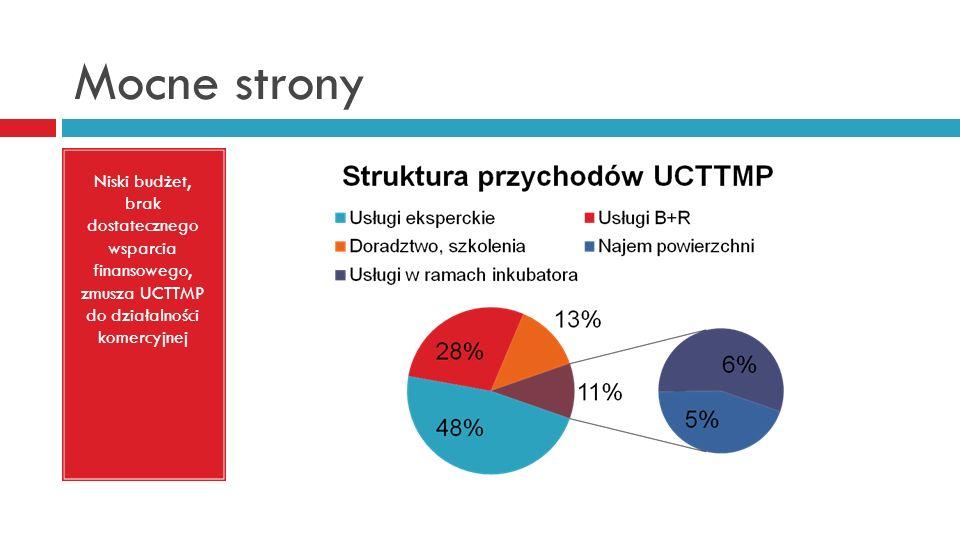 Mocne strony Niski budżet, brak dostatecznego wsparcia finansowego, zmusza UCTTMP do działalności komercyjnej