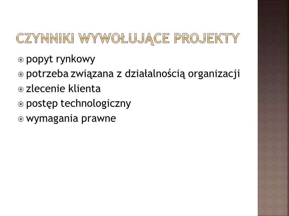 popyt rynkowy potrzeba związana z działalnością organizacji zlecenie klienta postęp technologiczny wymagania prawne