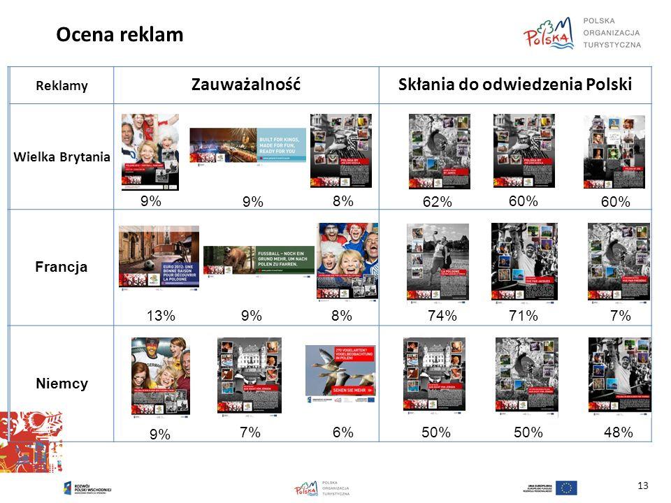 Ocena reklam 13 Reklamy ZauważalnośćSkłania do odwiedzenia Polski Wielka Brytania Francja Niemcy 9% 8%60% 62%60% 13%9%8%74%71%7% 9% 7%6%50% 48%