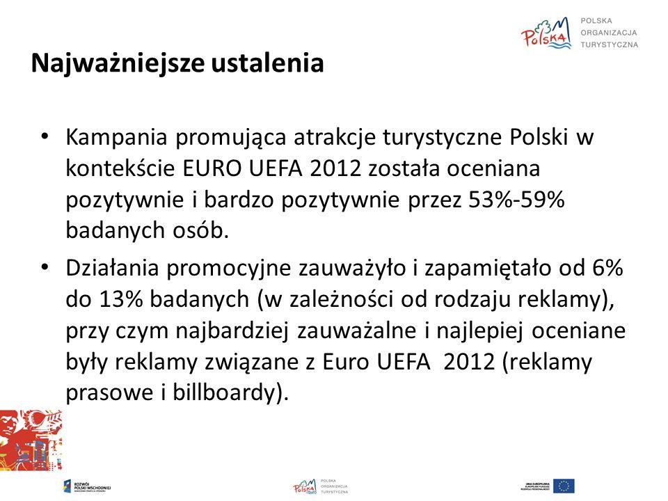 Najważniejsze ustalenia Kampania promująca atrakcje turystyczne Polski w kontekście EURO UEFA 2012 została oceniana pozytywnie i bardzo pozytywnie prz