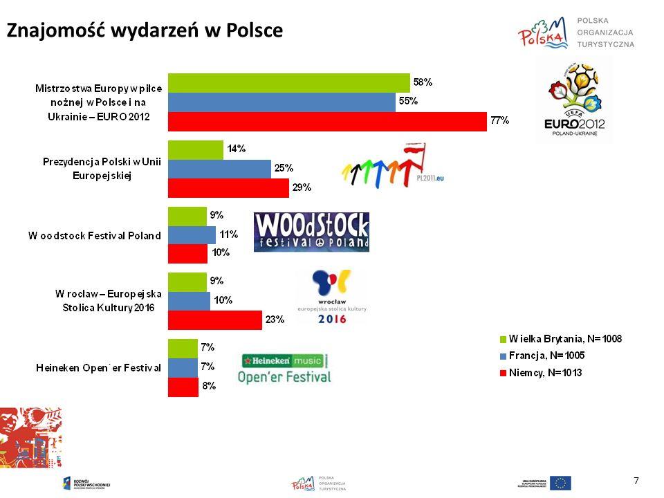 7 Znajomość wydarzeń w Polsce