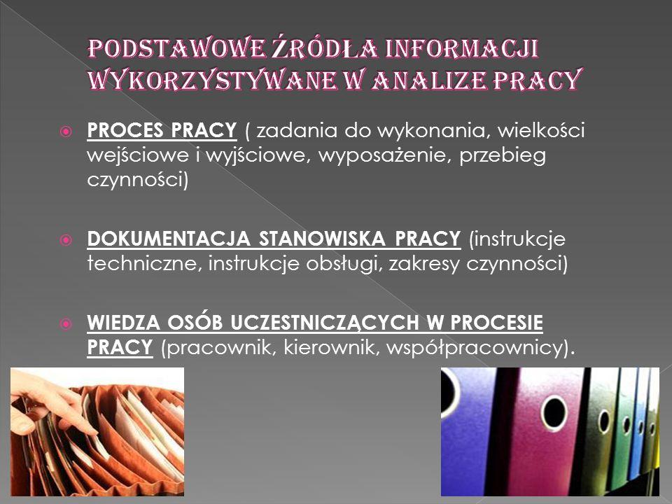 PROCES PRACY ( zadania do wykonania, wielkości wejściowe i wyjściowe, wyposażenie, przebieg czynności) DOKUMENTACJA STANOWISKA PRACY (instrukcje techn
