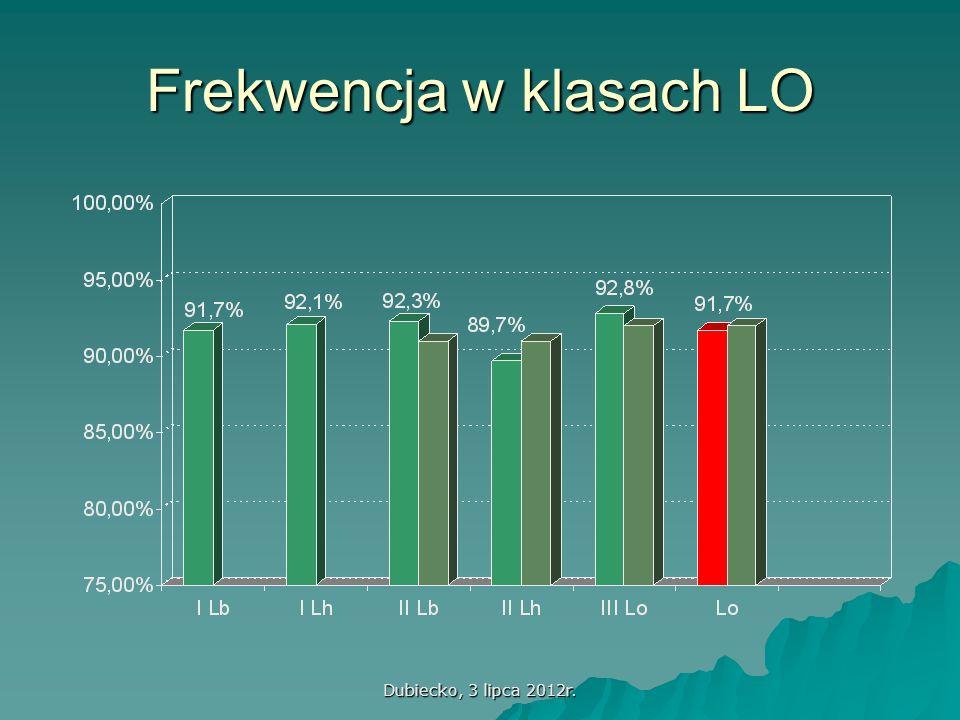 Dubiecko, 3 lipca 2012r. Frekwencja w klasach LO