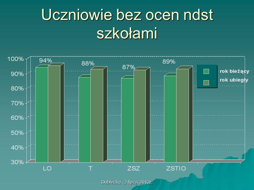Dubiecko, 3 lipca 2012r. Uczniowie bez ocen ndst szkołami