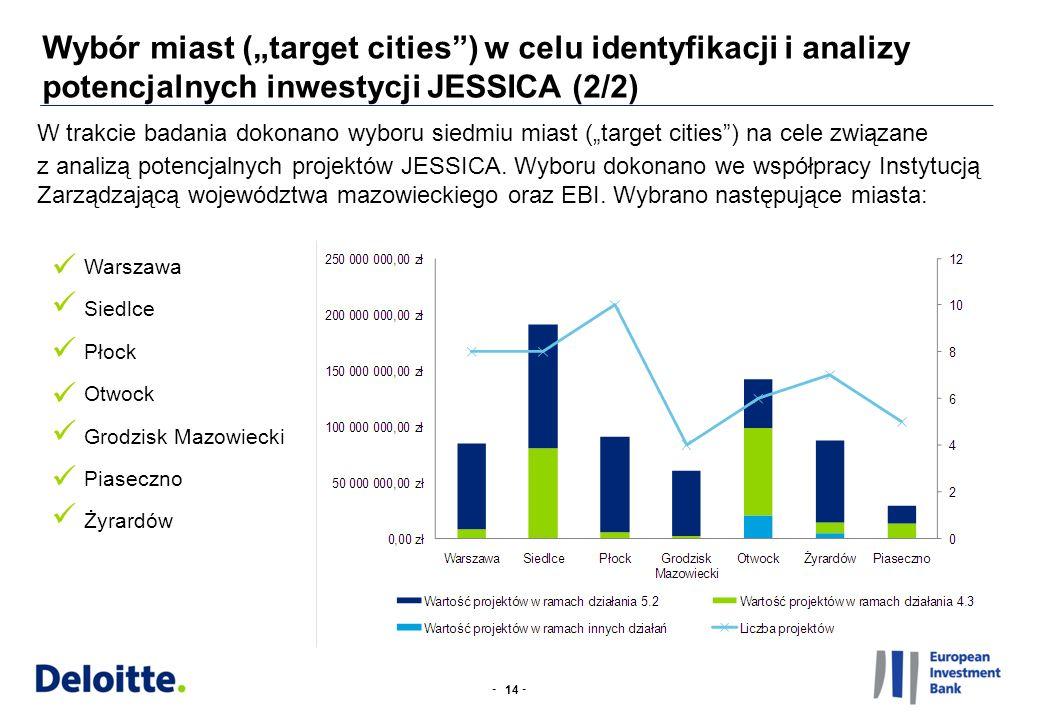 -- W trakcie badania dokonano wyboru siedmiu miast (target cities) na cele związane z analizą potencjalnych projektów JESSICA. Wyboru dokonano we wspó