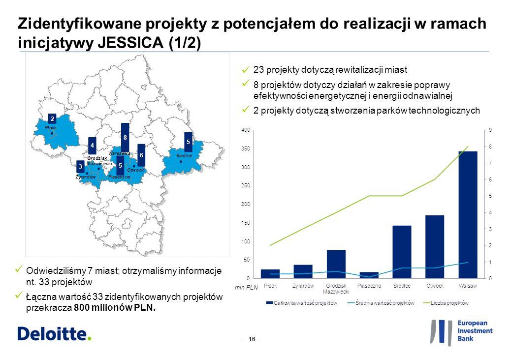 -- Zidentyfikowane projekty z potencjałem do realizacji w ramach inicjatywy JESSICA (1/2) 16 23 projekty dotyczą rewitalizacji miast 8 projektów dotyc