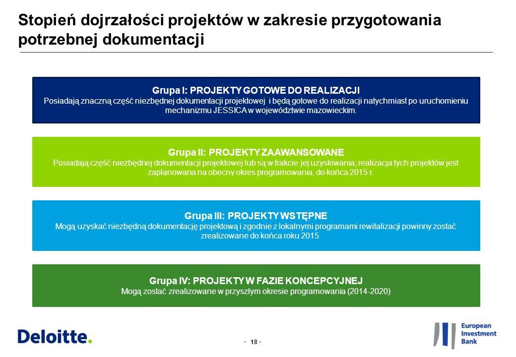 -- Stopień dojrzałości projektów w zakresie przygotowania potrzebnej dokumentacji 18 Grupa I: PROJEKTY GOTOWE DO REALIZACJI Posiadają znaczną część ni