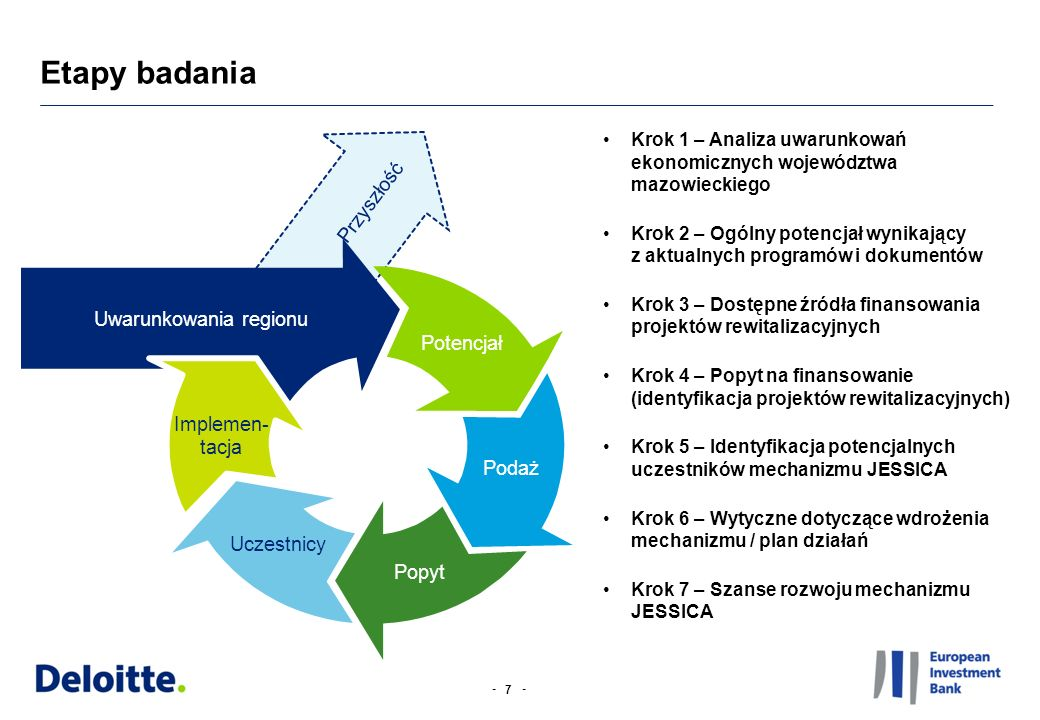 -- 7 Krok 1 – Analiza uwarunkowań ekonomicznych województwa mazowieckiego Krok 2 – Ogólny potencjał wynikający z aktualnych programów i dokumentów Kro