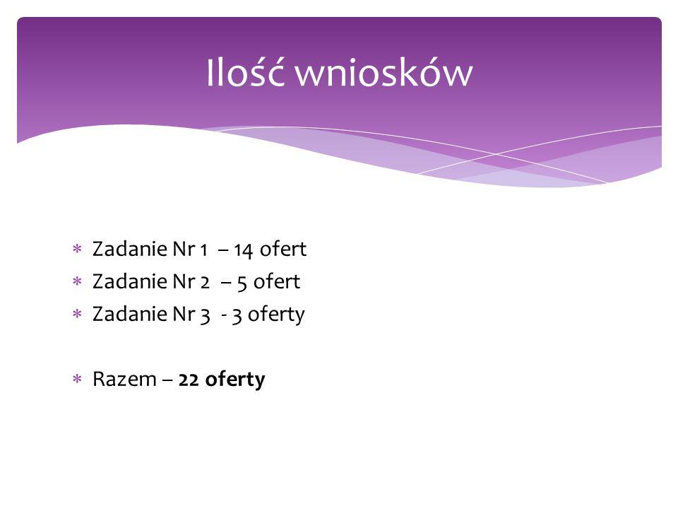 Zadanie Nr 1 – 14 ofert Zadanie Nr 2 – 5 ofert Zadanie Nr 3 - 3 oferty Razem – 22 oferty Ilość wniosków