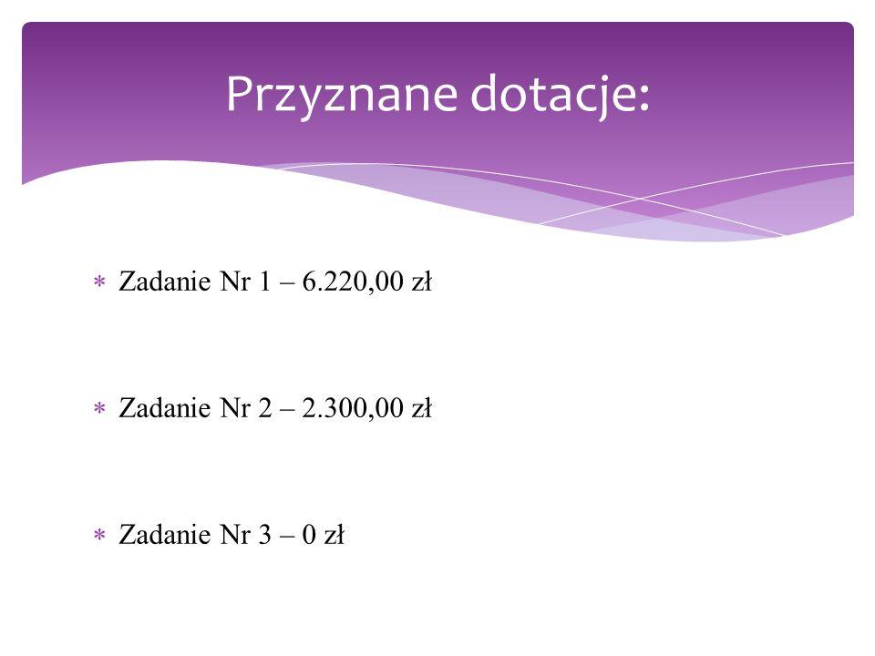 Zadanie Nr 1 – 6.220,00 zł Zadanie Nr 2 – 2.300,00 zł Zadanie Nr 3 – 0 zł Przyznane dotacje: