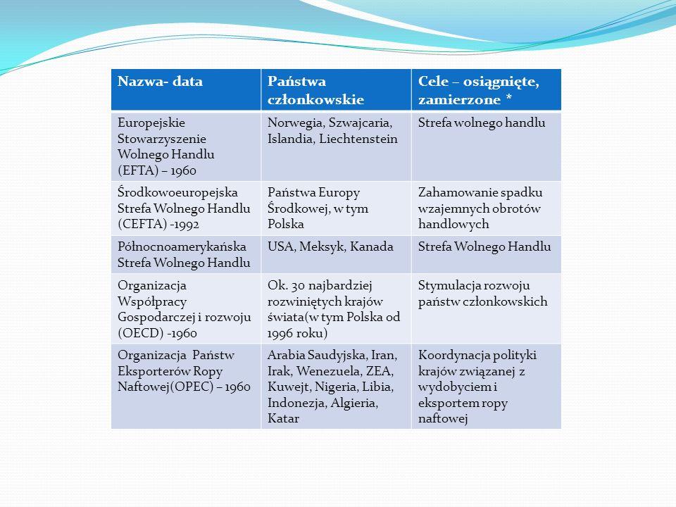 Nazwa- dataPaństwa członkowskie Cele – osiągnięte, zamierzone * Europejskie Stowarzyszenie Wolnego Handlu (EFTA) – 1960 Norwegia, Szwajcaria, Islandia