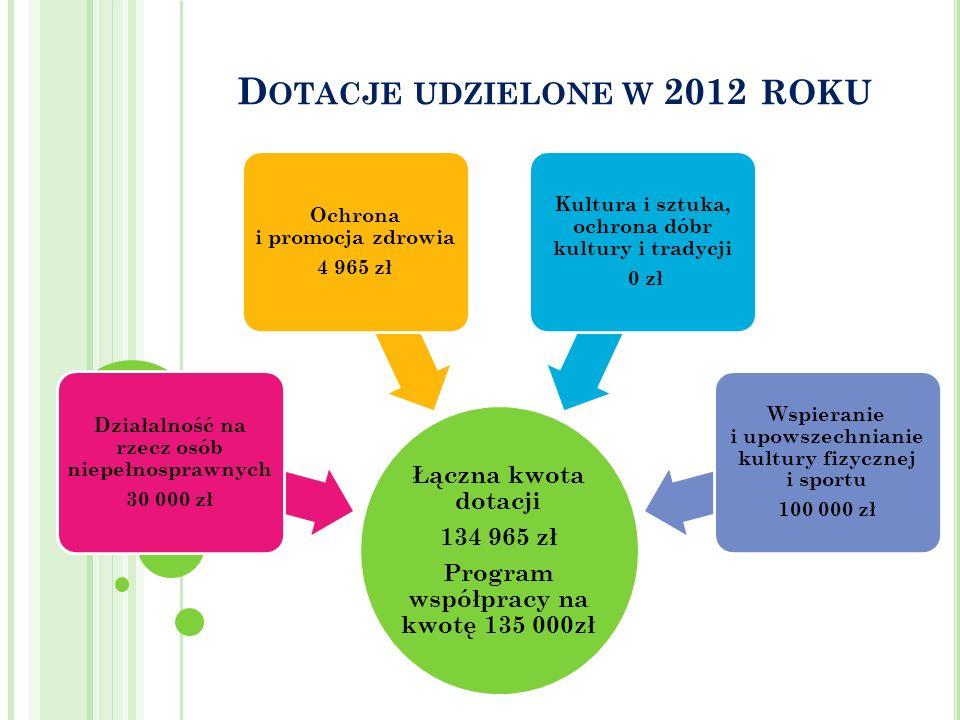 D OTACJE UDZIELONE W 2012 ROKU Łączna kwota dotacji 134 965 zł Program współpracy na kwotę 135 000zł Działalność na rzecz osób niepełnosprawnych 30 00