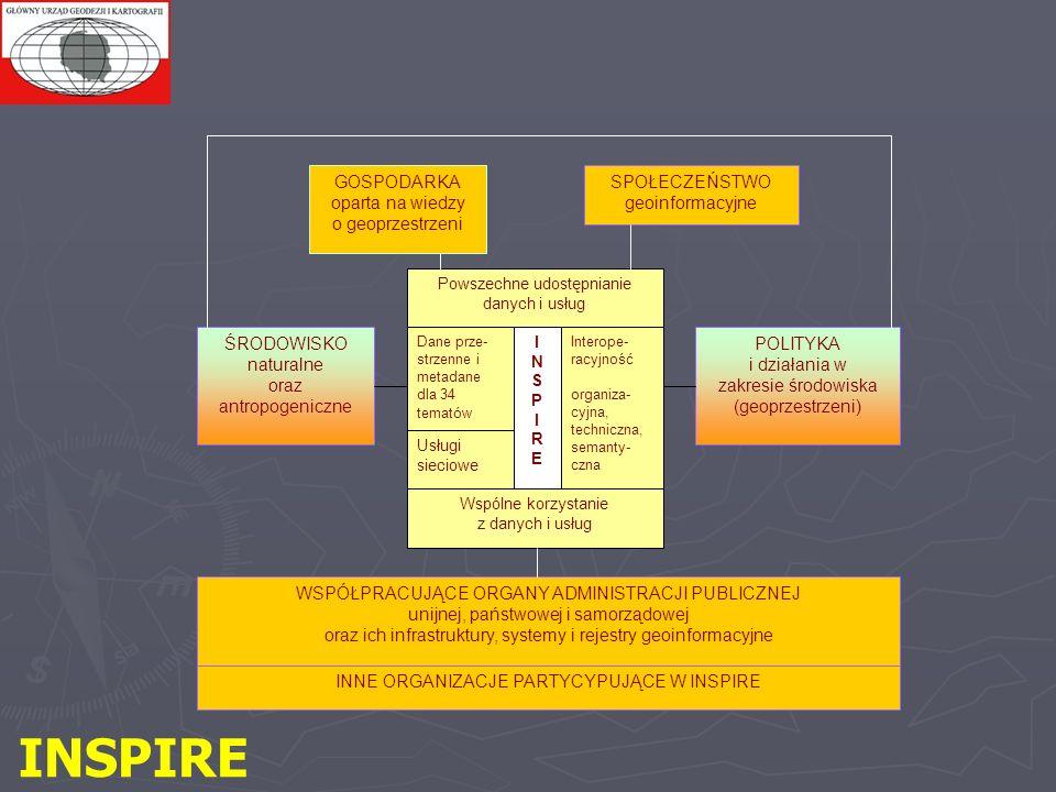 GOSPODARKA oparta na wiedzy o geoprzestrzeni SPOŁECZEŃSTWO geoinformacyjne ŚRODOWISKO naturalne oraz antropogeniczne POLITYKA i działania w zakresie środowiska (geoprzestrzeni) Powszechne udostępnianie danych i usług Dane prze- strzenne i metadane dla 34 tematów Usługi sieciowe Interope- racyjność organiza- cyjna, techniczna, semanty- czna WSPÓŁPRACUJĄCE ORGANY ADMINISTRACJI PUBLICZNEJ unijnej, państwowej i samorządowej oraz ich infrastruktury, systemy i rejestry geoinformacyjne INNE ORGANIZACJE PARTYCYPUJĄCE W INSPIRE INSPIREINSPIRE Wspólne korzystanie z danych i usług INSPIRE