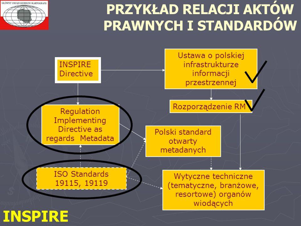 PRZYKŁAD RELACJI AKTÓW PRAWNYCH I STANDARDÓW Ustawa o polskiej infrastrukturze informacji przestrzennej ISO Standards 19115, 19119 Polski standard otwarty metadanych INSPIRE Directive Regulation Implementing Directive as regards Metadata Rozporządzenie RM Wytyczne techniczne (tematyczne, branżowe, resortowe) organów wiodących INSPIRE