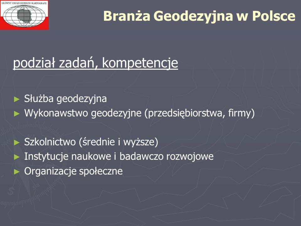 Branża Geodezyjna w Polsce podział zadań, kompetencje Służba geodezyjna Wykonawstwo geodezyjne (przedsiębiorstwa, firmy) Szkolnictwo (średnie i wyższe
